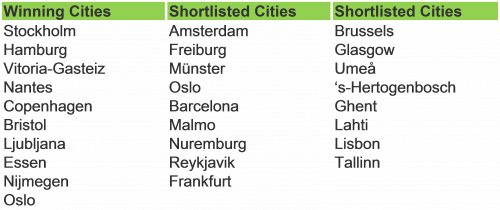Shortlisted Cities