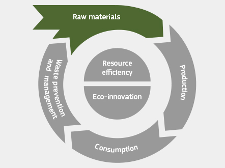 Raw materials - Environment - European Commission