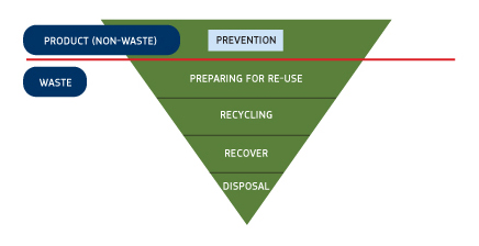 Waste prevention and management - Environment - European Commission