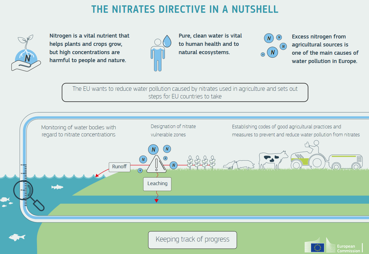 Nitrates - Water pollution - Environment - European Commission