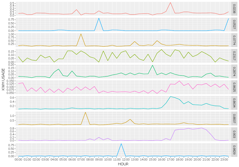 Examples using time series approach.
