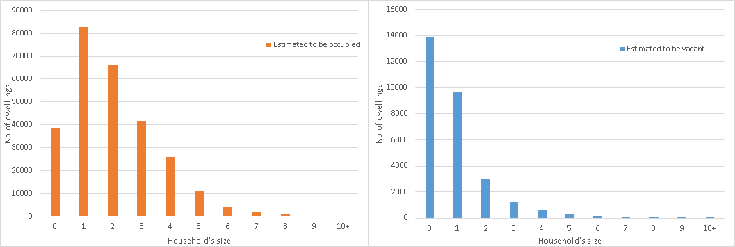 WP3 Estimation of vacant dwellings by household size.png