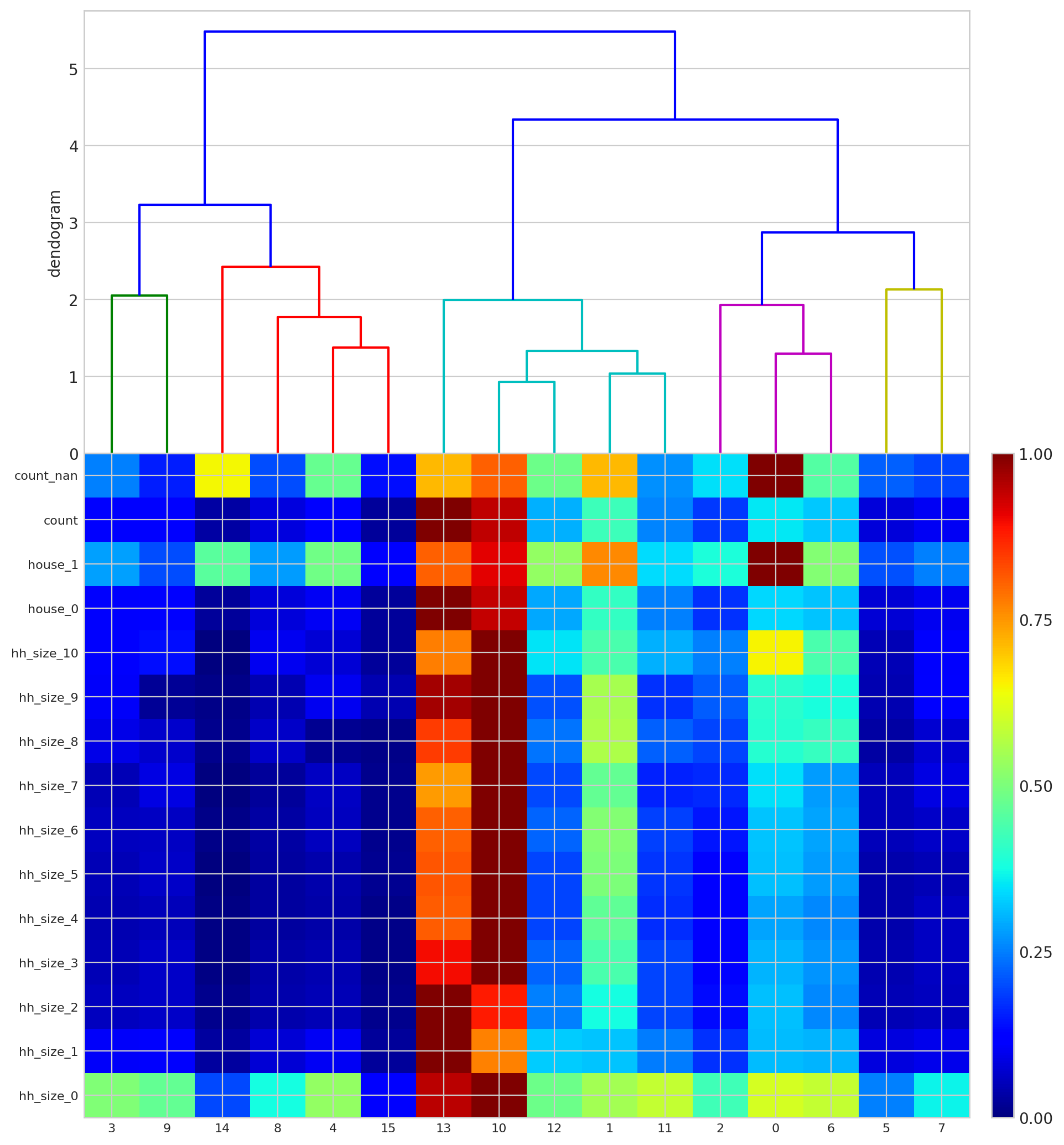 WP3 Report3 Est monthly max kmeans 16 centres private dendogram column.png