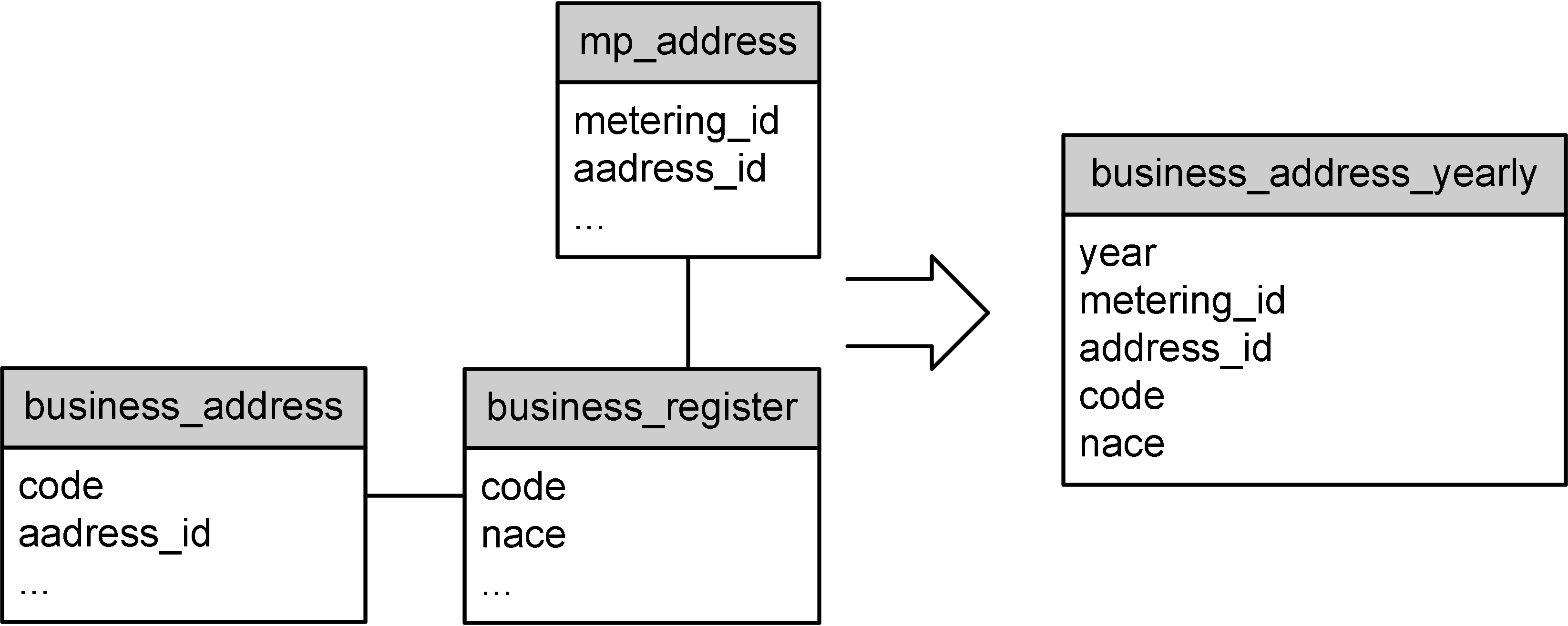WP3 Report4 methodology business address.png