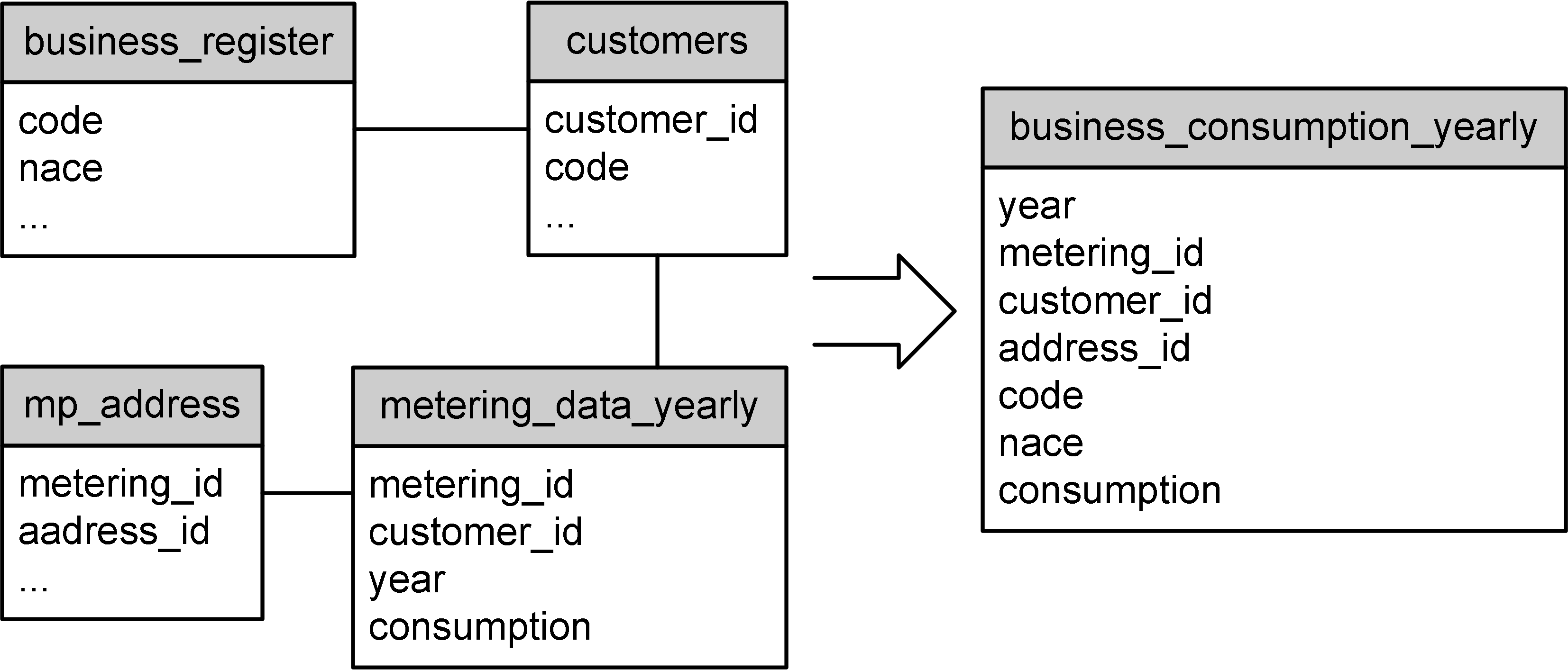 WP3 Report4 methodology business consumption.png