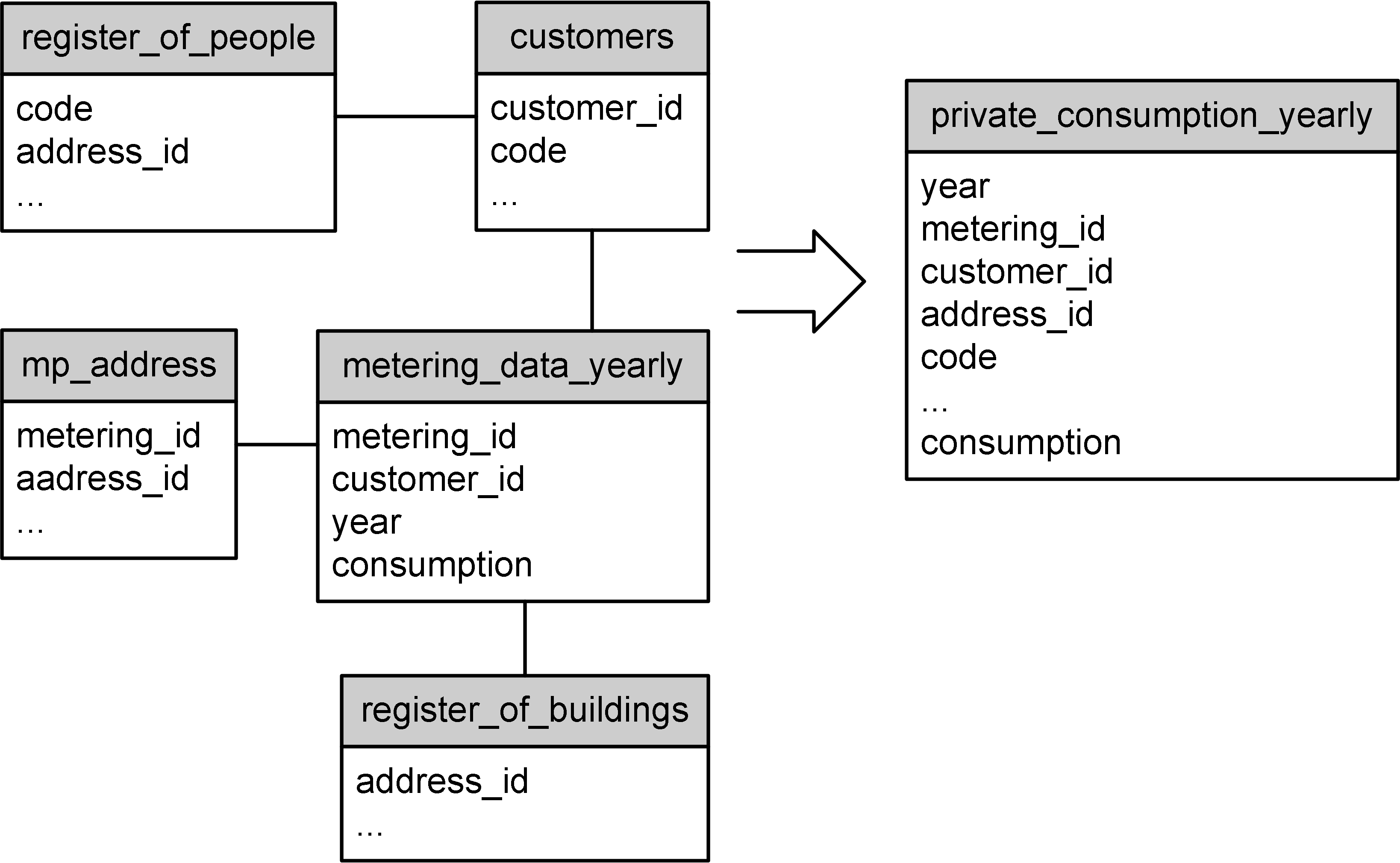 WP3 Report4 methodology private consumption.png