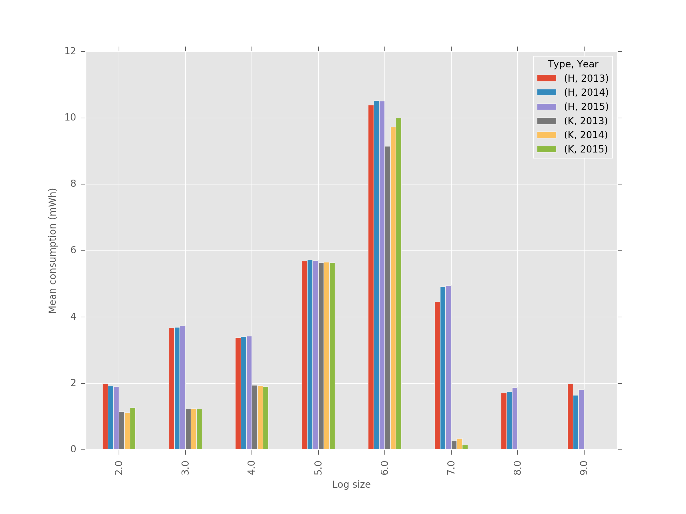 WP3 hh yearly log area type mean.png