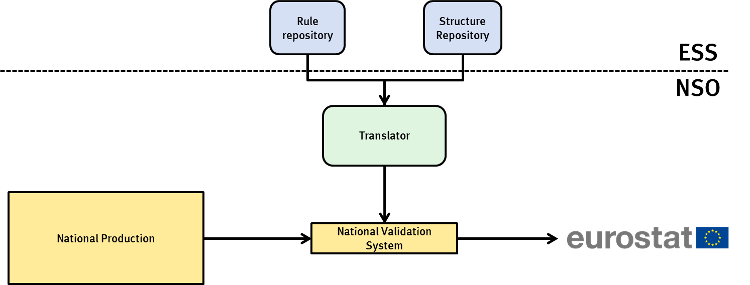 Scenario 1 uses a translator to produce data structures and validation rules useable by the national infrastructure.