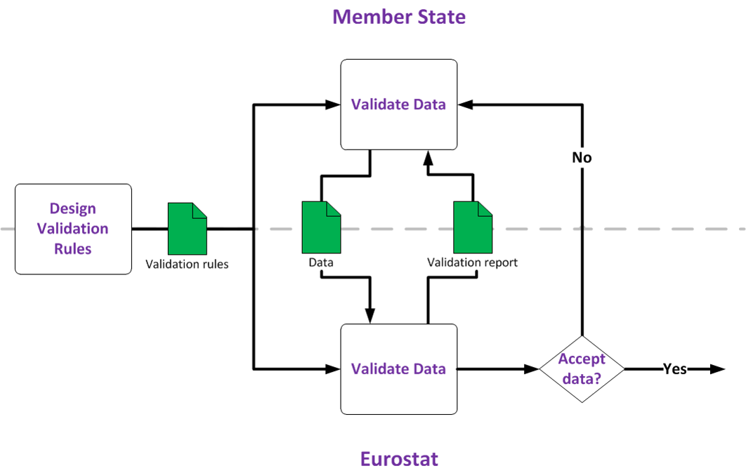 Diagram explaining data validation