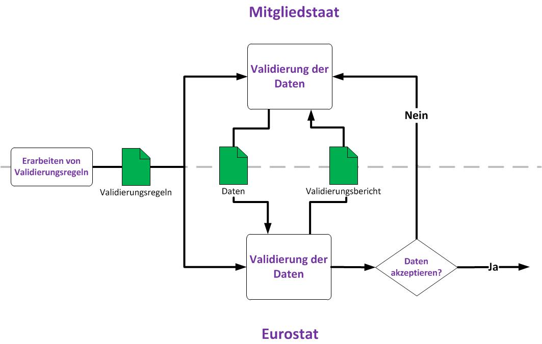 Diagramm, das die Datenvalidierung erklärt