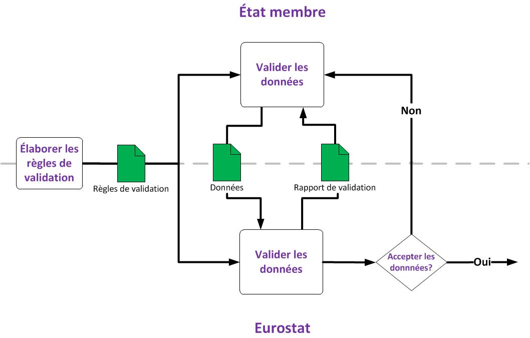 Diagramme expliquant la validation des données