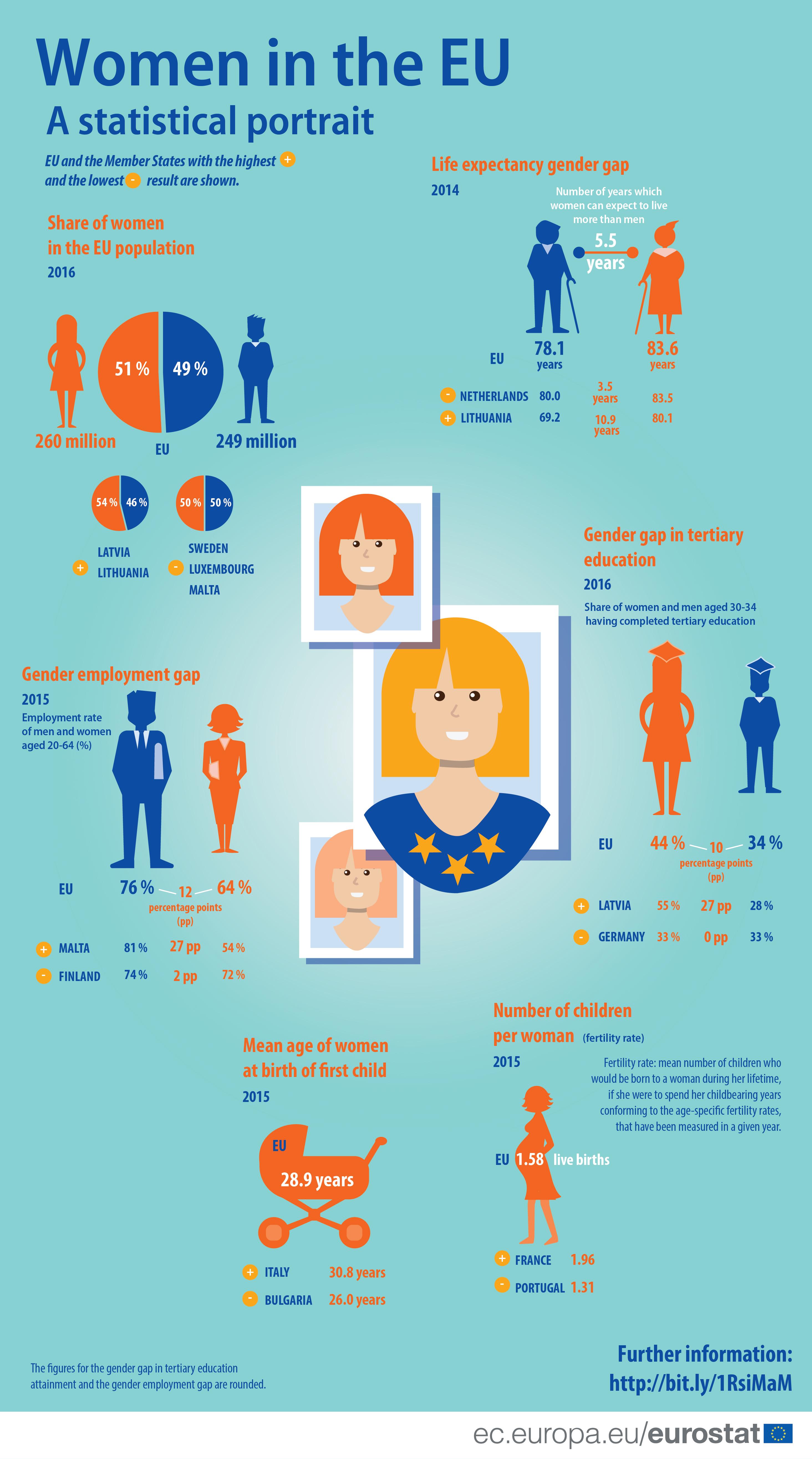 Graphic: Women in the EU