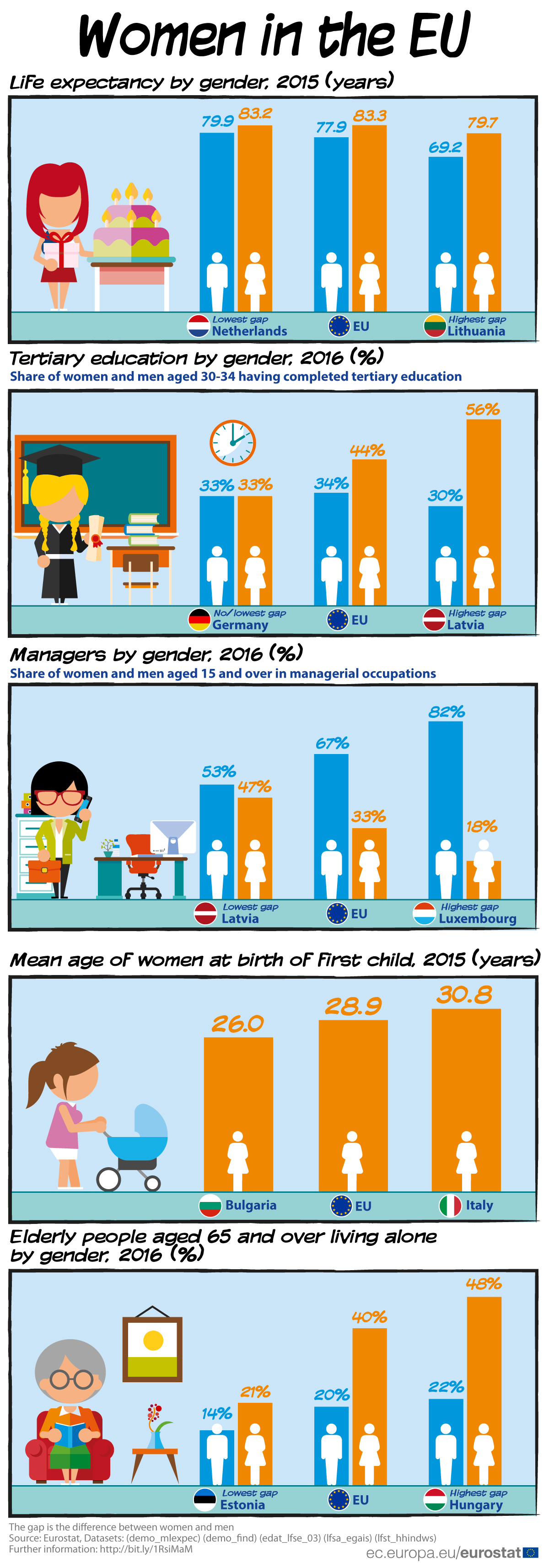 Women in the EU 2018