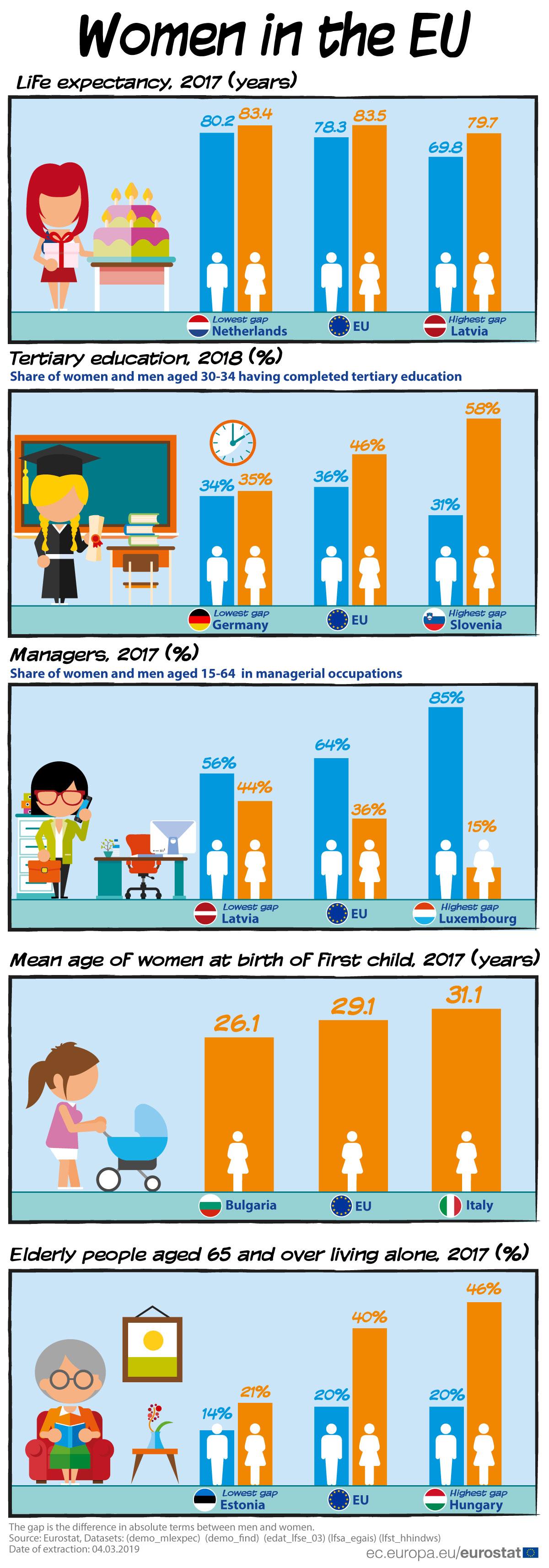 Women in the EU 2019