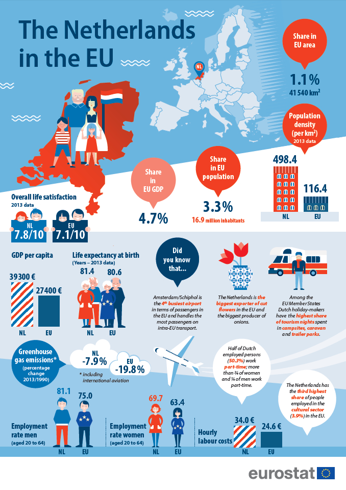 Infogragraphic: The Netherlands in the EU