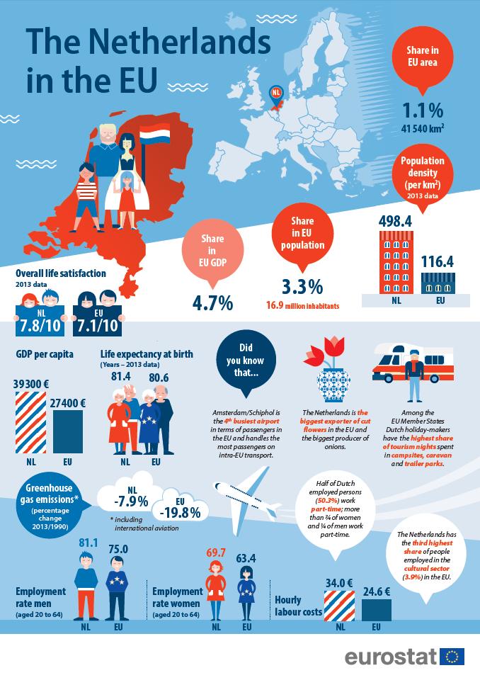 NL presidency - Eurostat