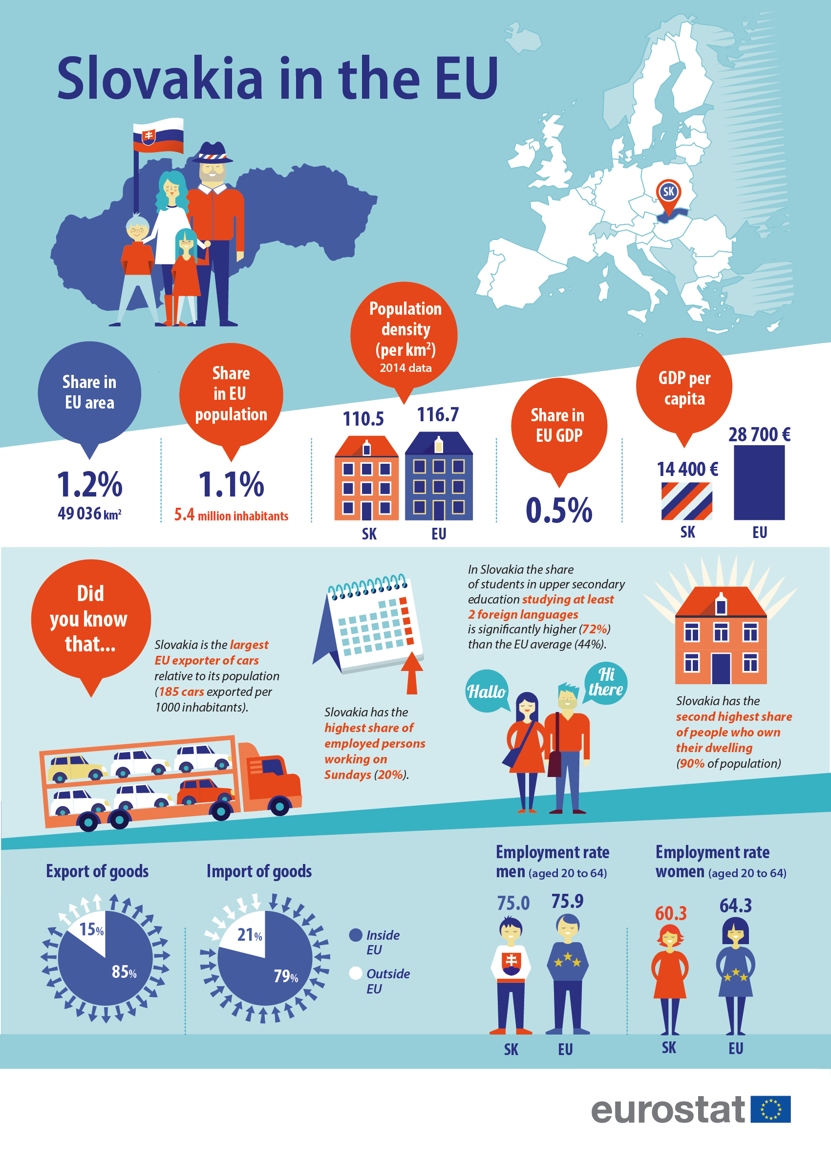 Slovakia in the EU infographic image