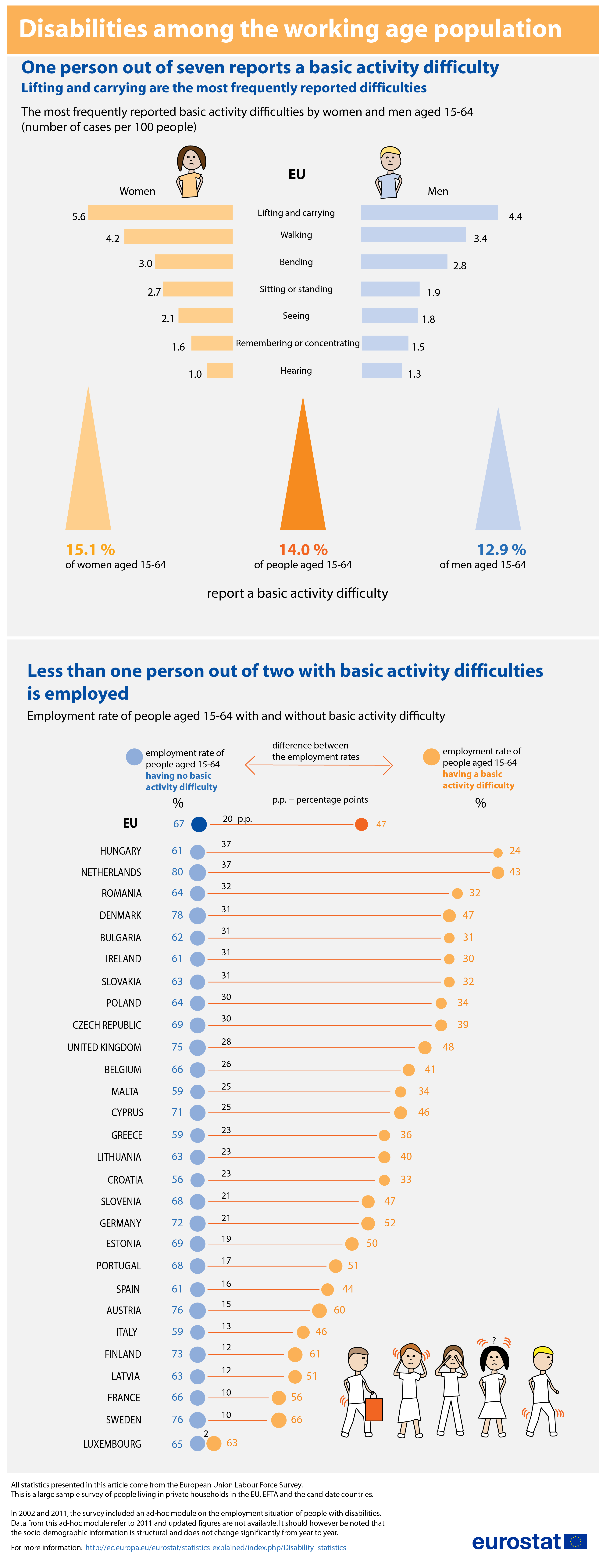 Infographic: Disabilities among the working age population