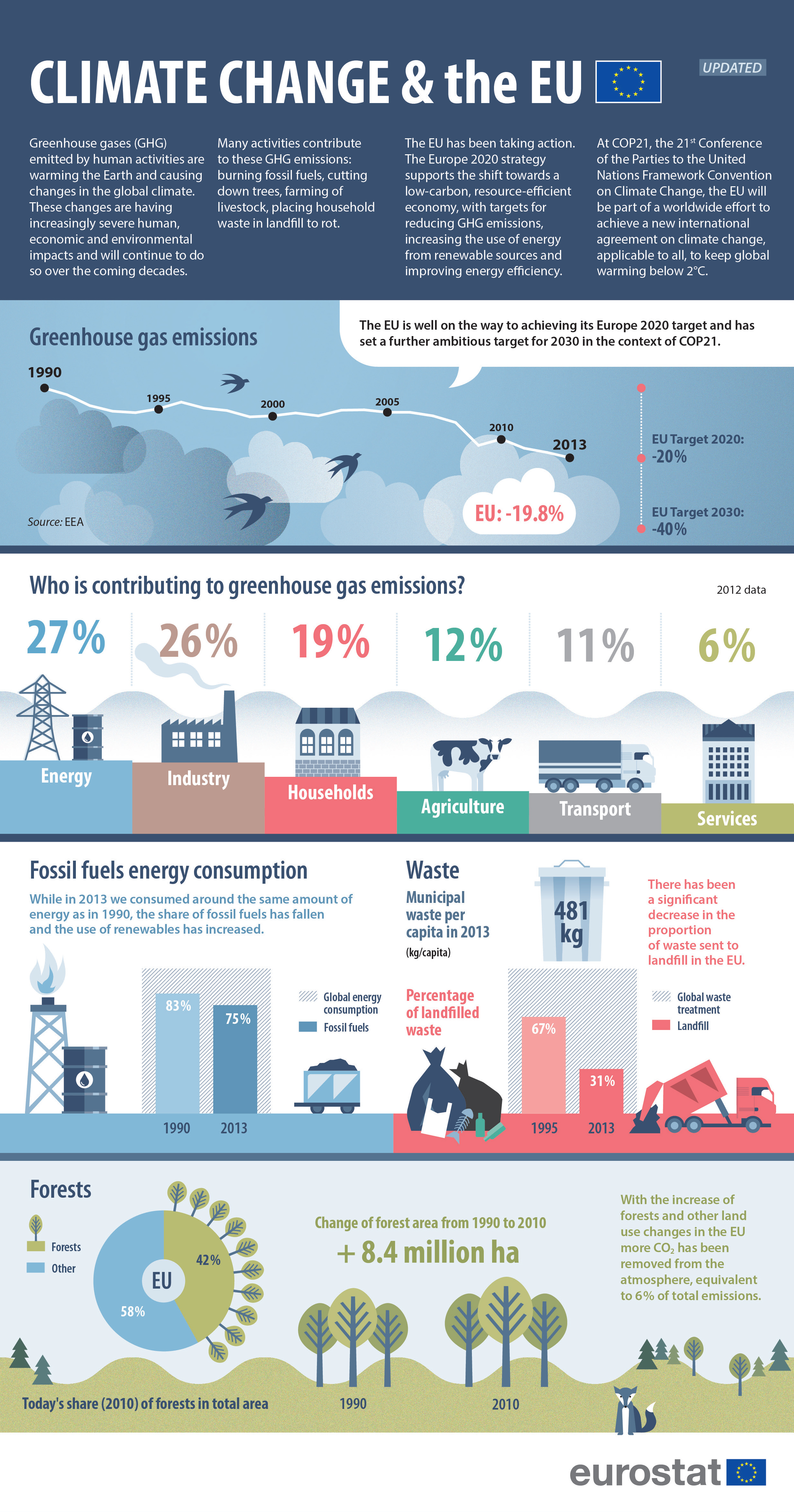 Infographic: Climate change and the EU