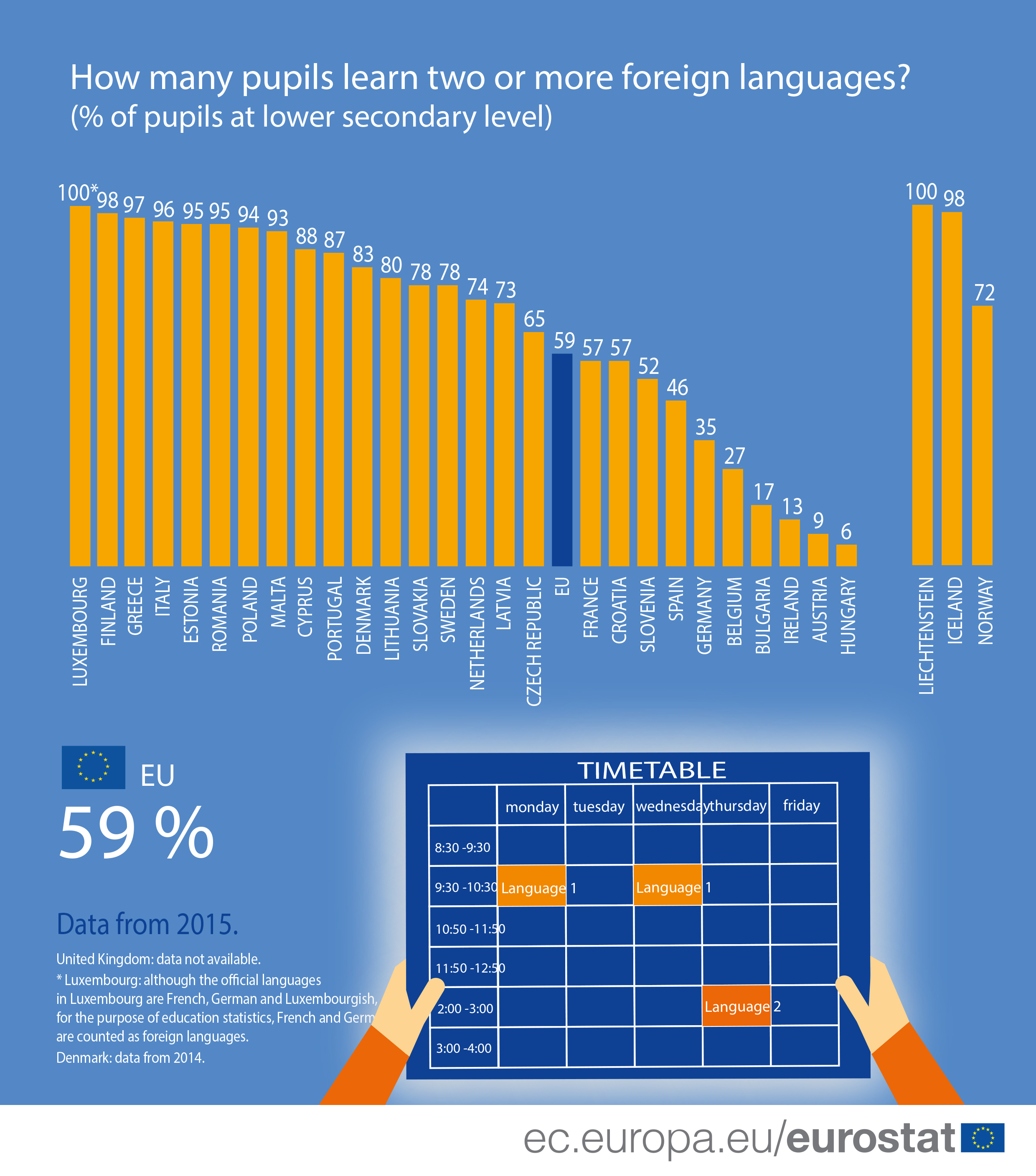 Graphic: How many pupils learn two or more foreign languages