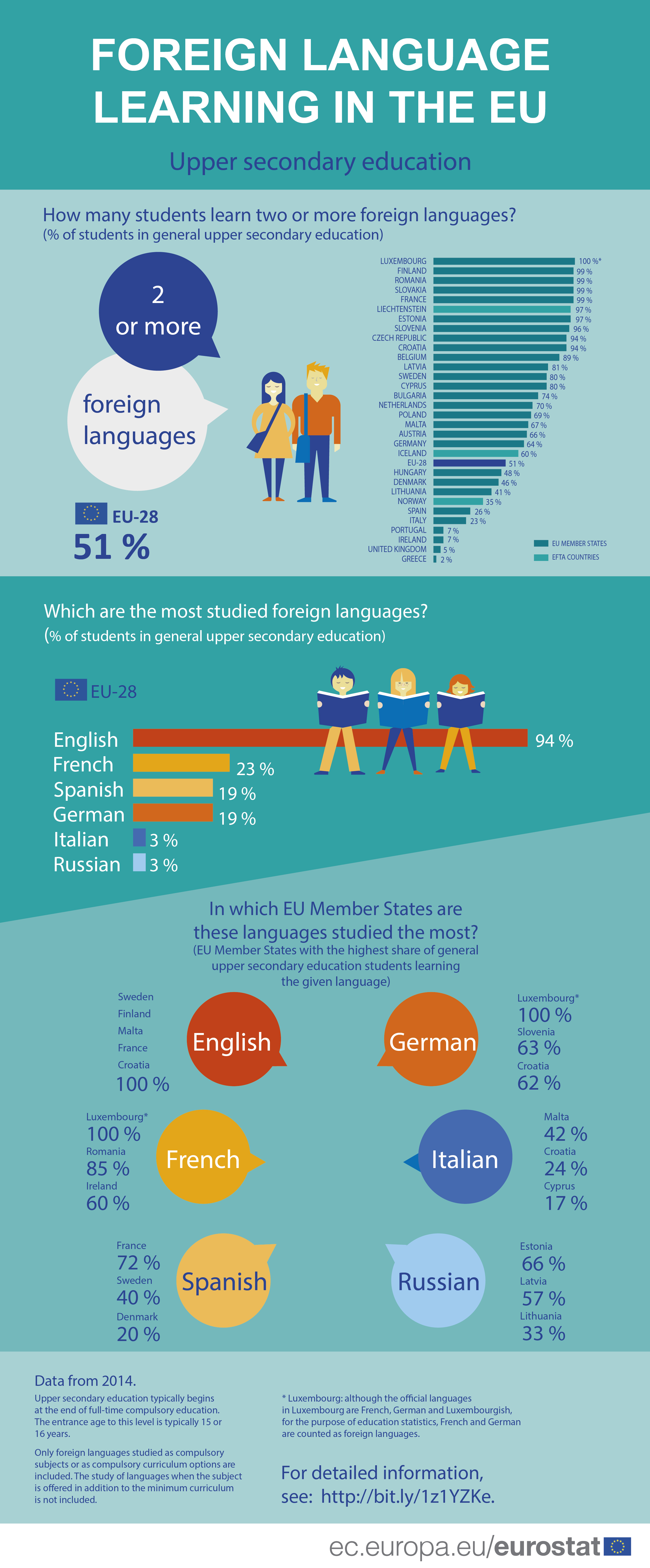 Infographic: Foreign Language learning in the EU