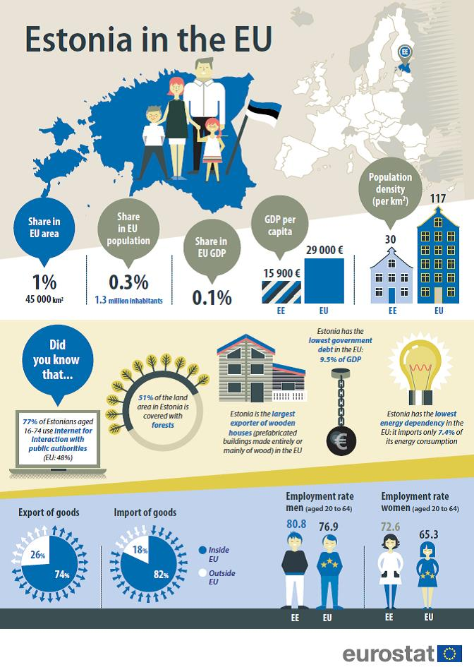 Infographic: Estonia in the EU