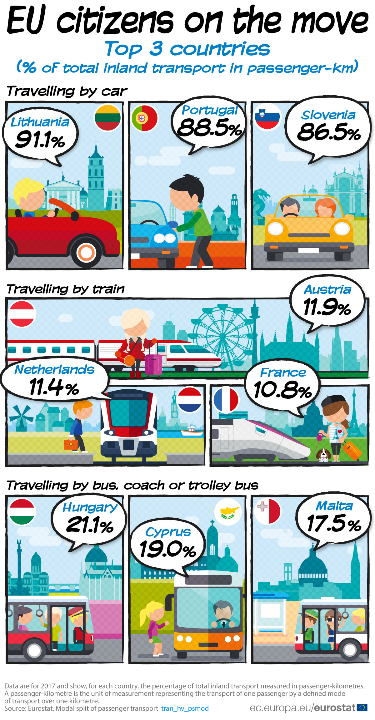 Infographic: Mobility in EU countries, 2017
