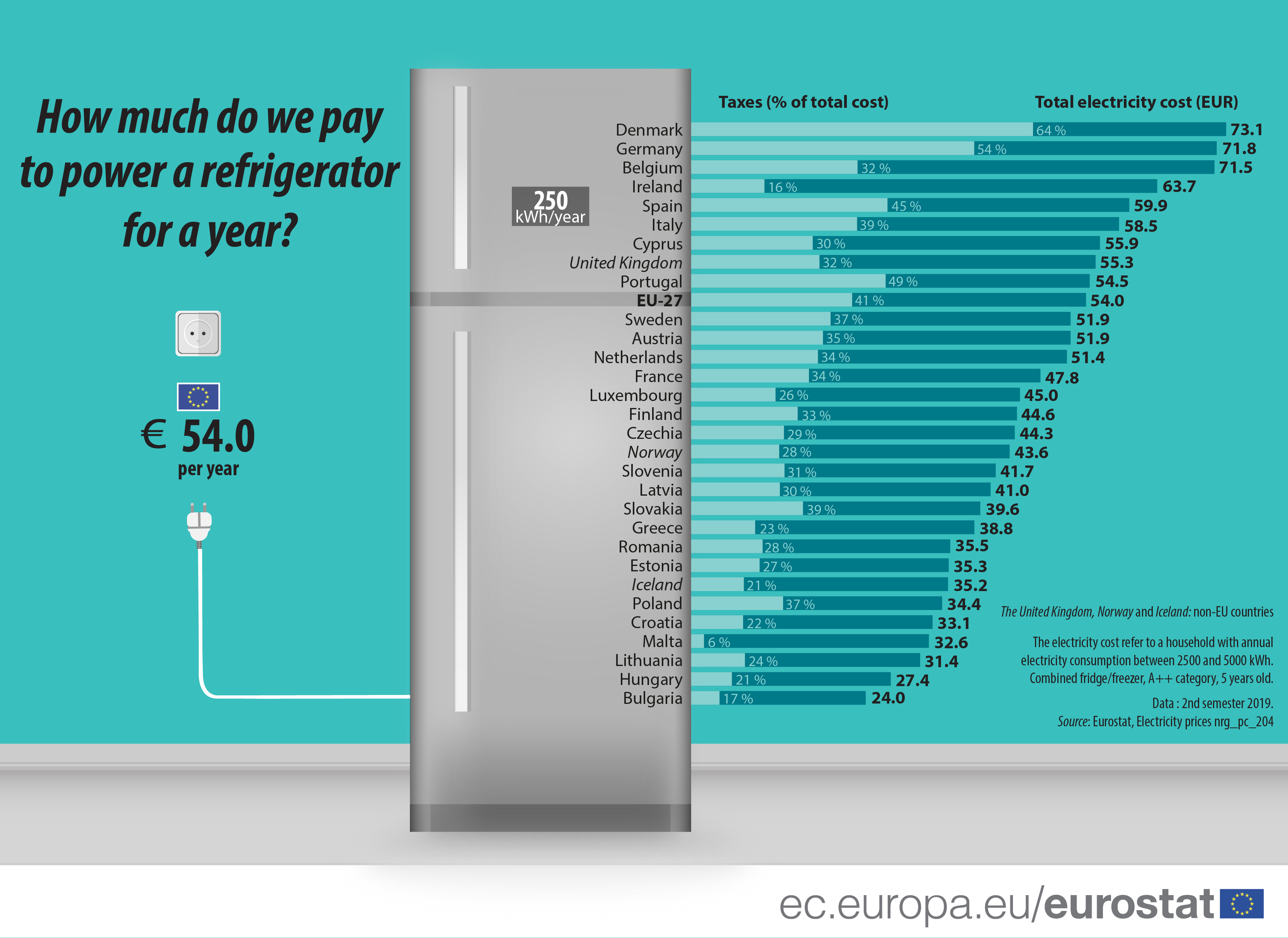 Infographic: How do we pay to power a refrigerator for a year?