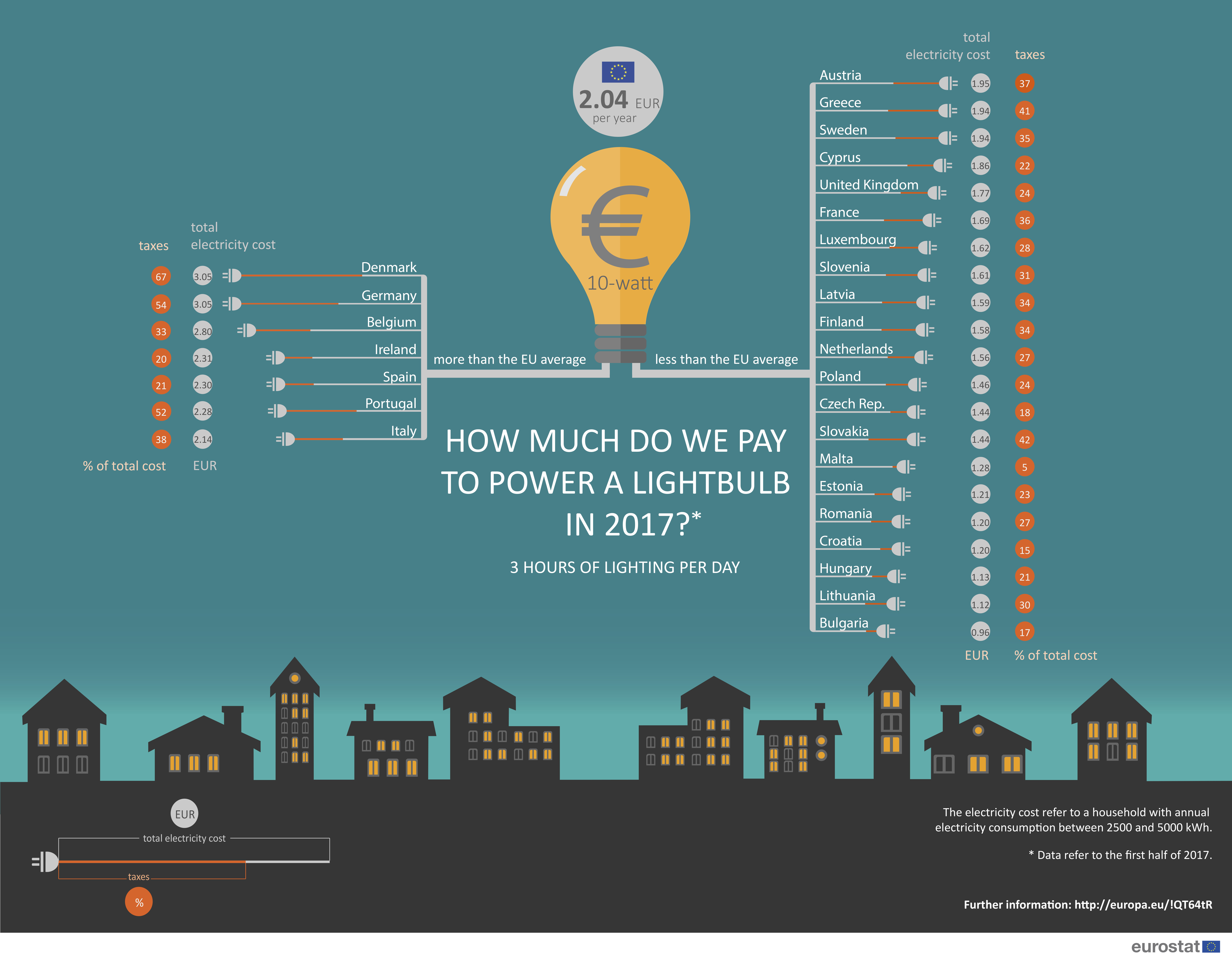 Infographic Electricity prices in the EU