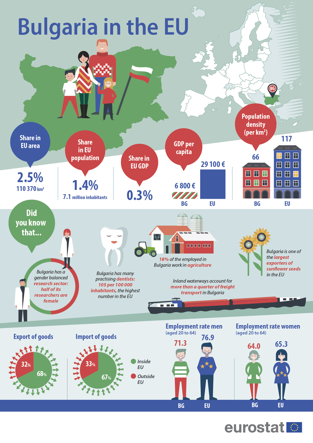 Infographic 'Bulgaria in the EU'