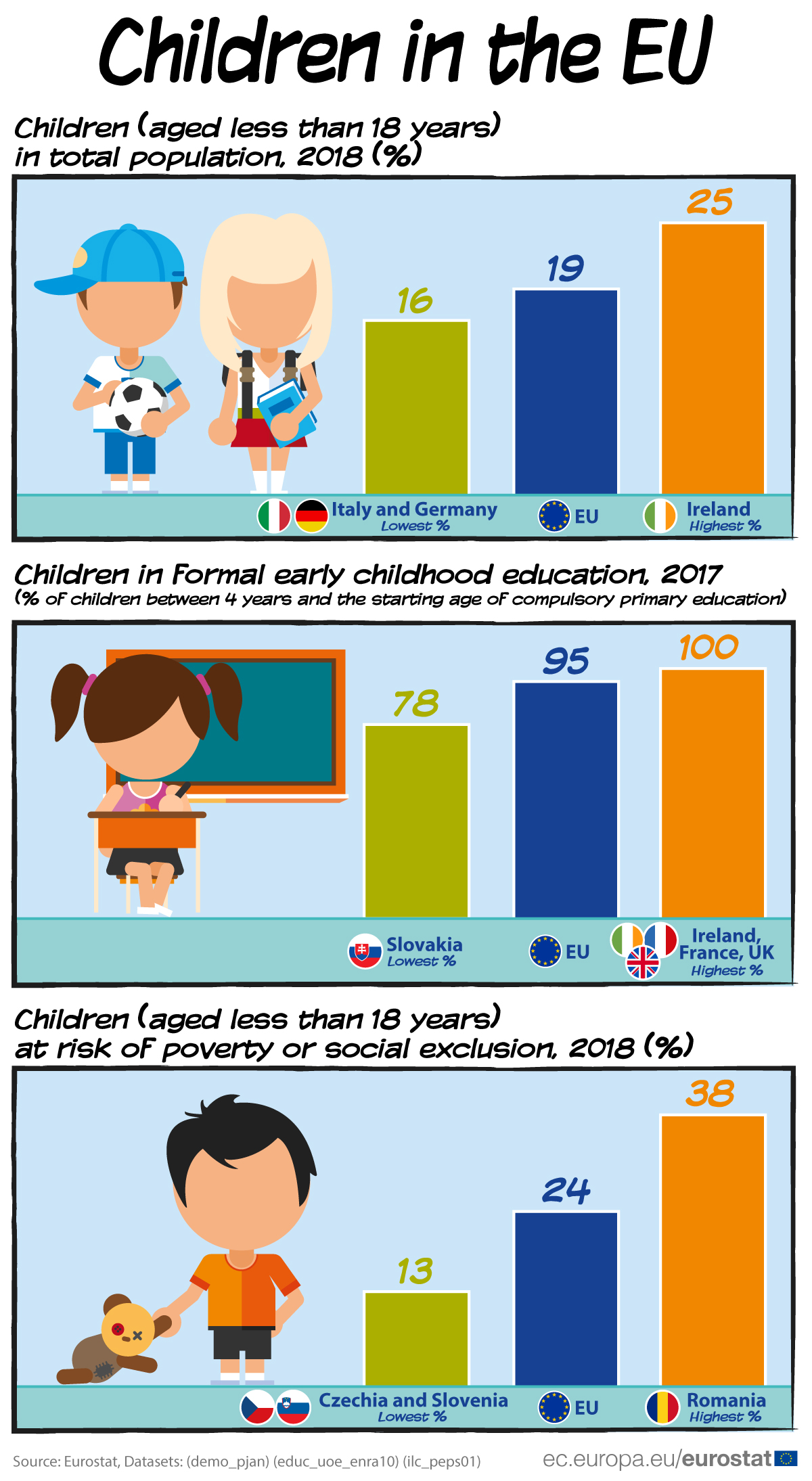 Infographic: Children in the EU