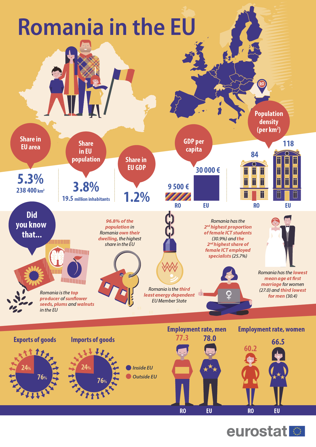 Infographic 'Romania in the EU'