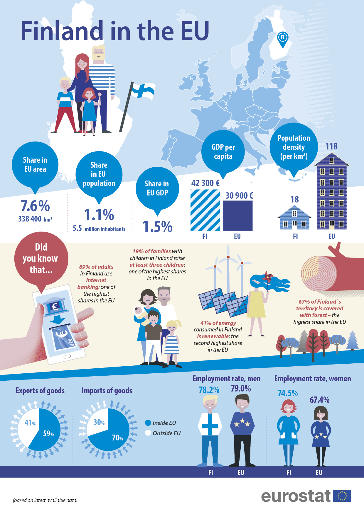 Infographic 'Finland in the EU'