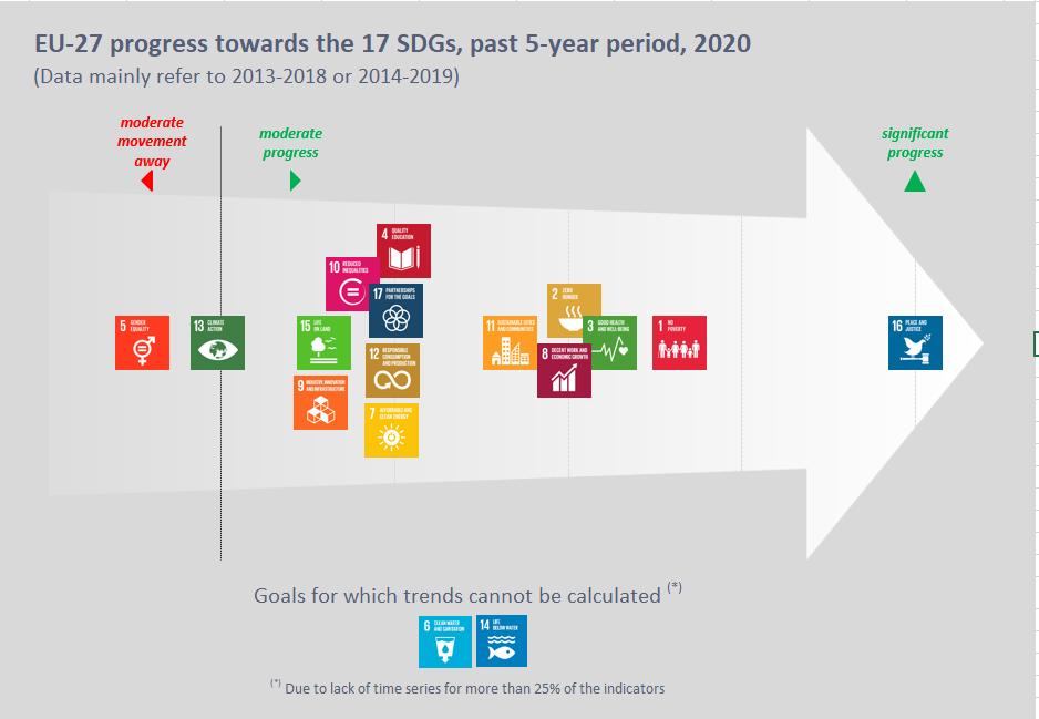 EU progress towards the 17 SDGs