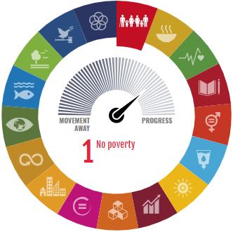 Wheel SDG visualisation; Icons © UN