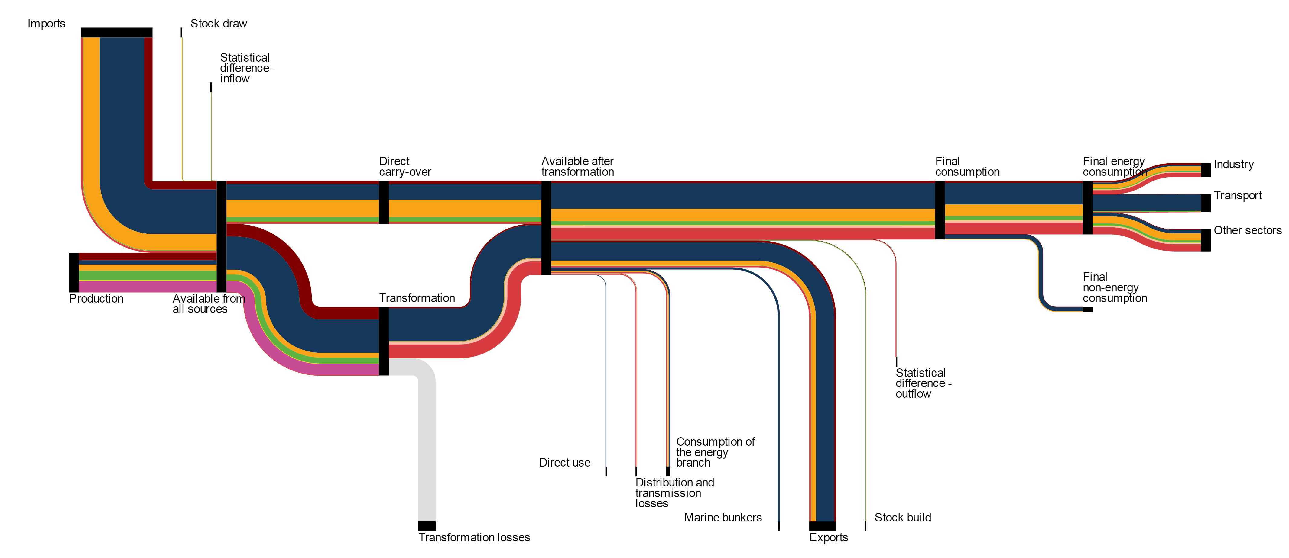 Energy flow diagrams eurostat context and history pooptronica
