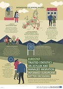Poster — Asylum and managed migration