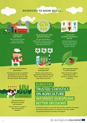 Poster — Statistics on agriculture