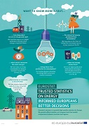 Poster — Energy statistics