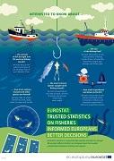 Poster — Fishery statistics