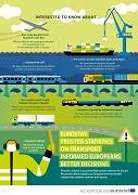 Poster — Transport statistics
