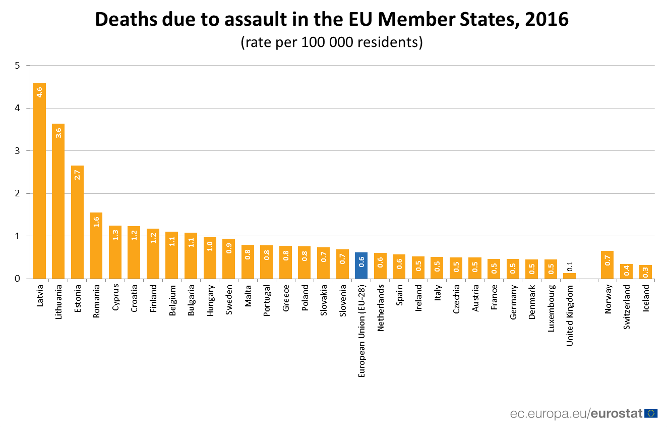 Bar chart of rates of death due to assault in EU Member States in 2016