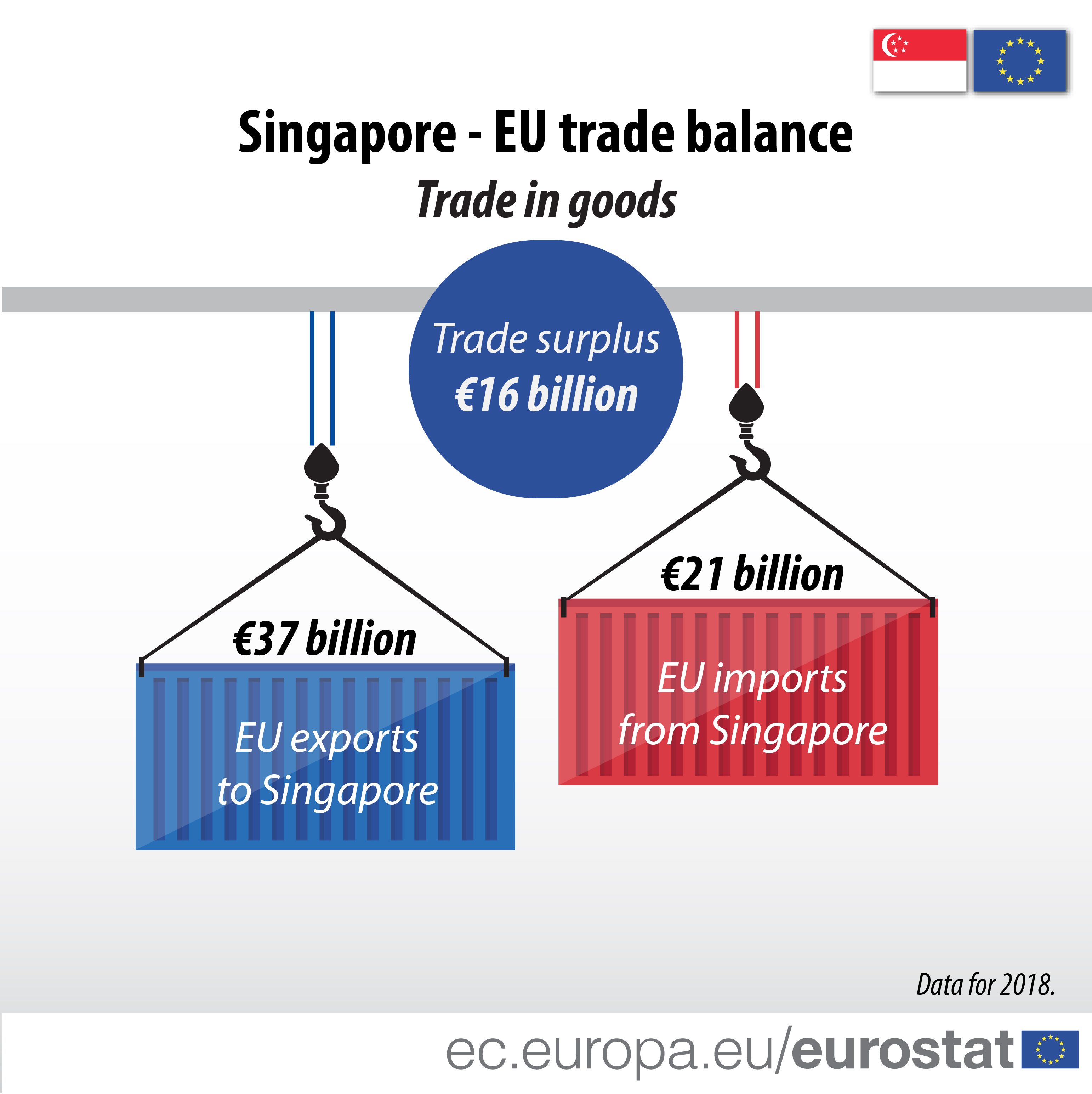 Infographic illustrating the trade balance between Singapore and the EU in 2018
