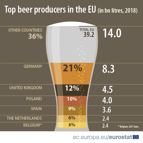 Infographic illustrating the top beer producing countries in the EU in 2018