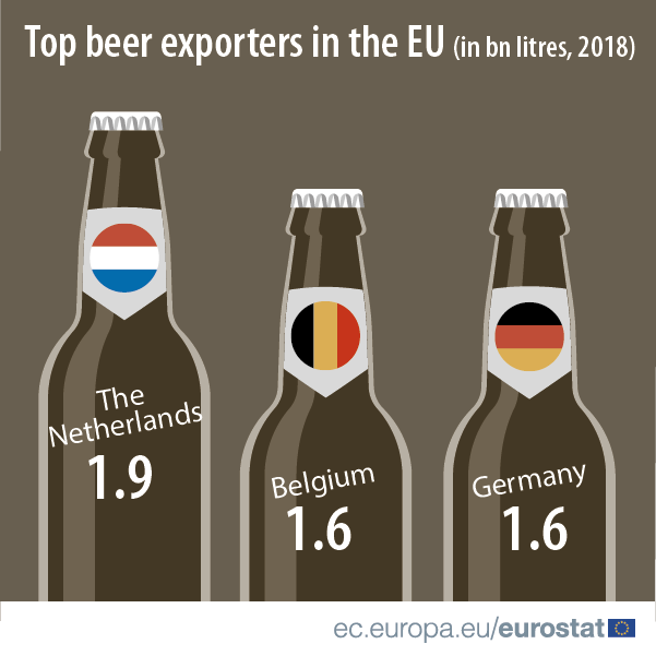 Infographic illustrating the top three beer exporting countries in the EU in 2018