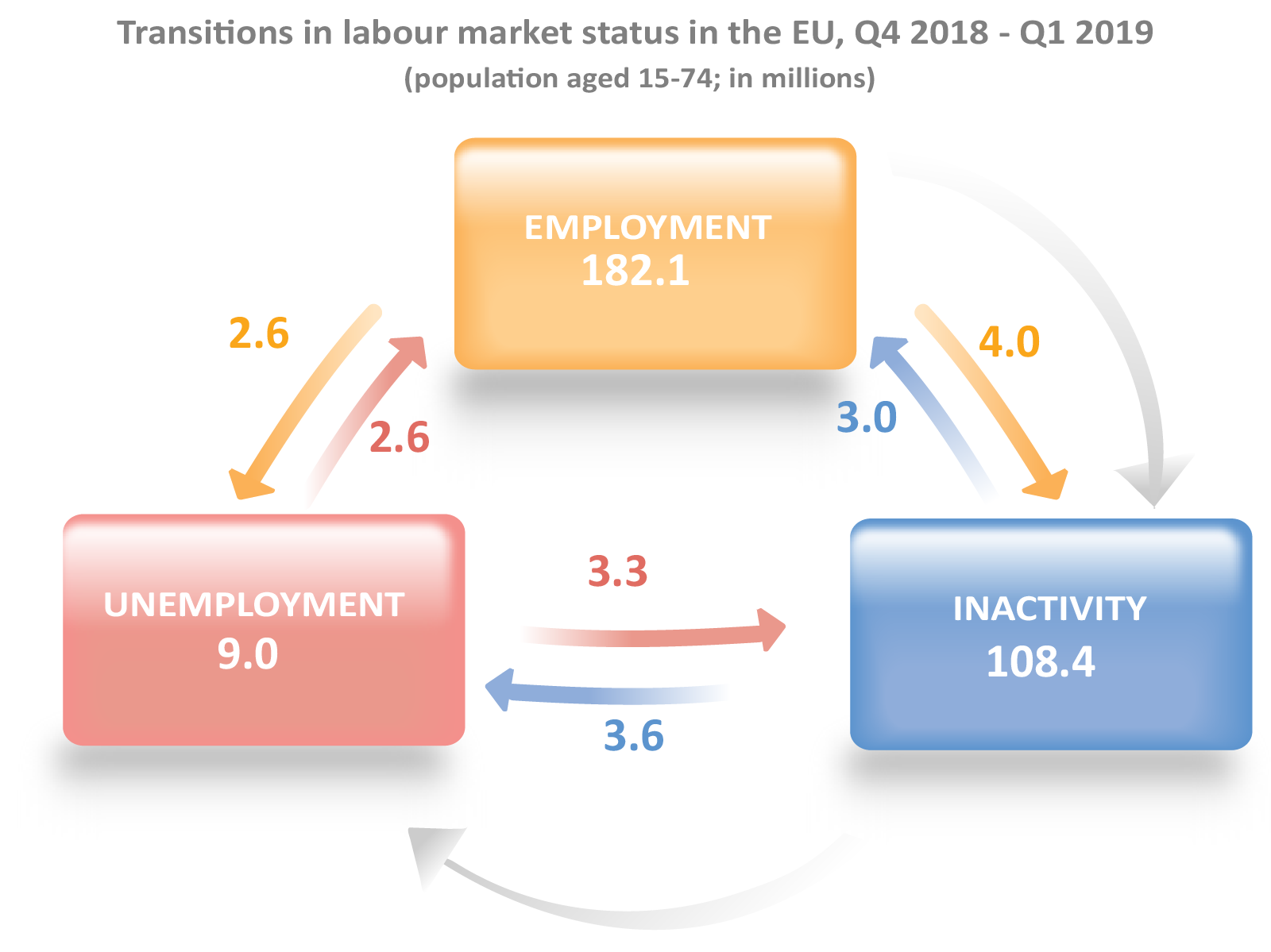 Graphic showing labour market flows from Q4 2018 to Q1 2019