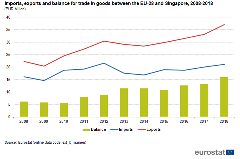 Graph illustrating the trade balance between Singapore and the EU from 2008 until 2018