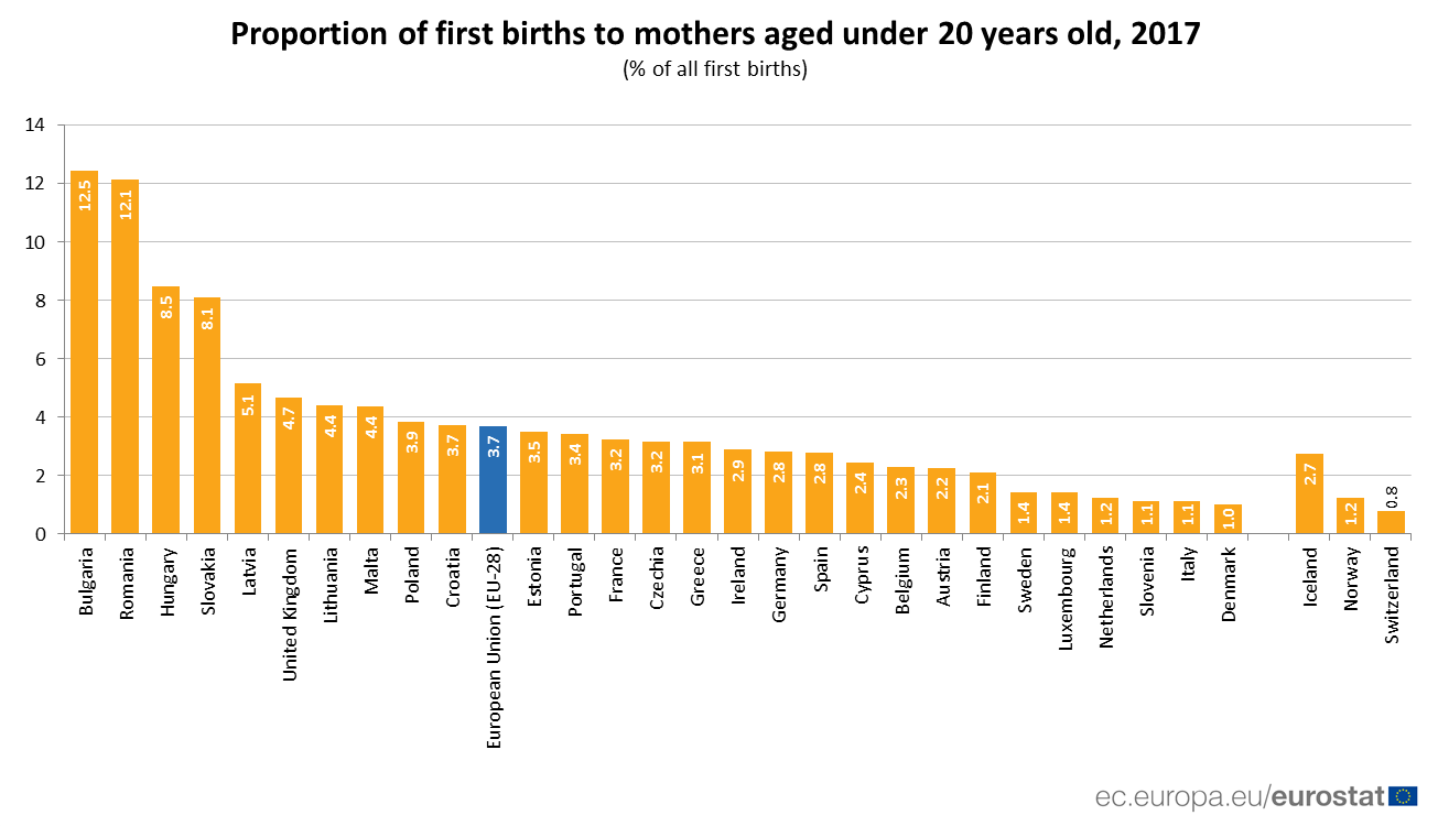 Bar chart showing proportion of first births to mothers aged under 20 years old, 2017