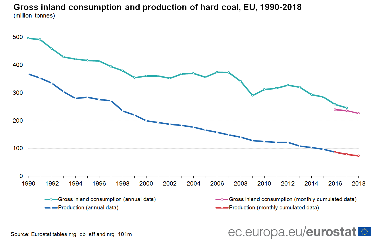 Chart of hard coal consumption and production 1990-2018