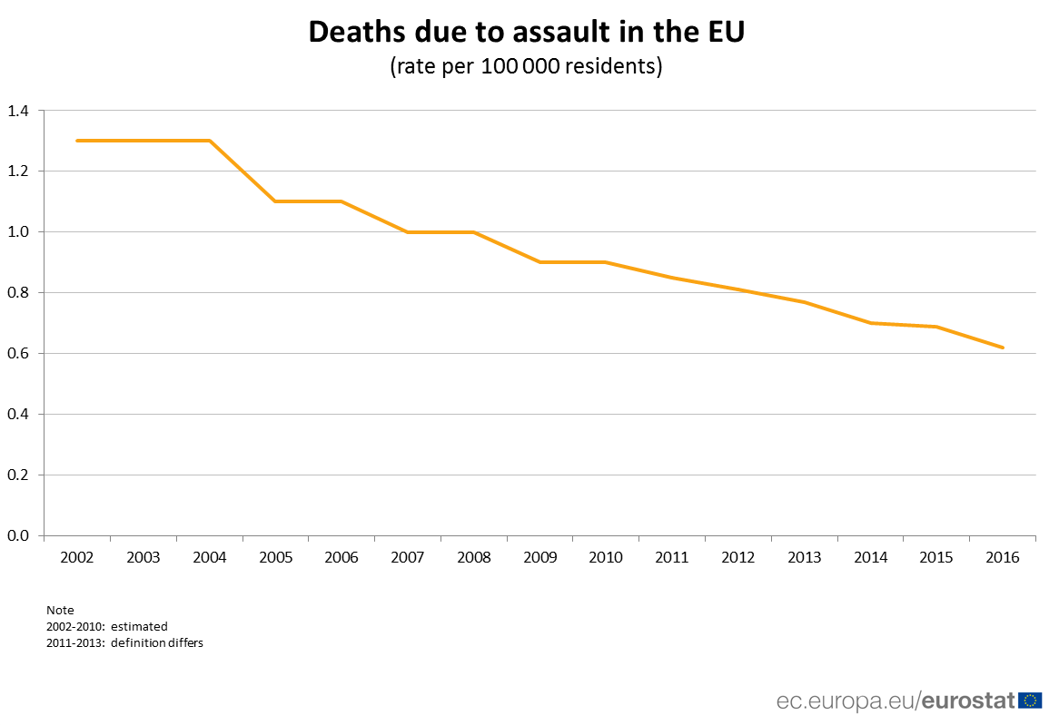 Chart showing rate of deaths due to assault in the EU from 2002 to 2016